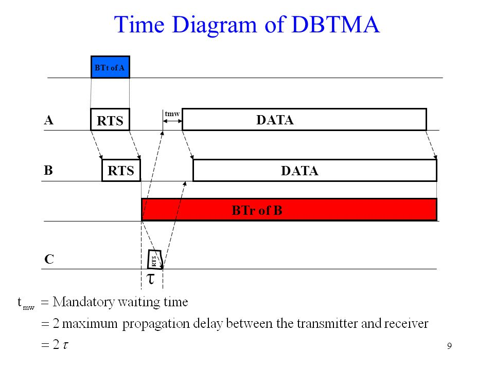 20 DBTMA  Two narrow-bandwidth tones  BTt Set up by the node which has data to send –Increase the probability of successful RTS reception Stop when completing transmitting RTS  BTr Set up by the node which receives RTS –Acknowledge RTS reception –Provides continuous protection for the transmitted data packet Stop when completely receives the data packet  All nodes sensing any busy tone are not allowed to send RTS  Any node sensing no busy tone is allowed to transmit A B RTS DATA