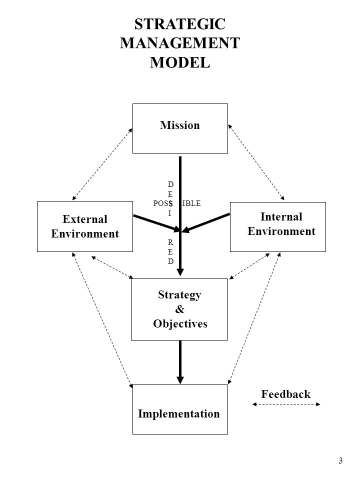 3 Mission External Environment Internal Environment Strategy & Objectives Implementation DESIREDDESIRED POSS IBLE STRATEGIC MANAGEMENT MODEL Feedback