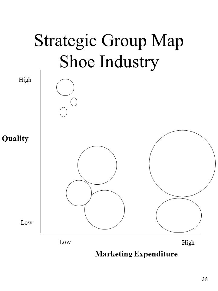 38 Strategic Group Map Shoe Industry Quality Low High Marketing Expenditure Low High