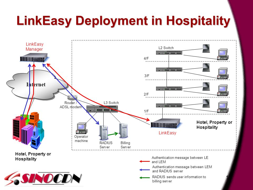 17 LinkEasy Deployment in Hospitality Authentication message between LE and LEM Authentication message between LEM and RADIUS server RADIUS sends user information to billing server Internet LinkEasy Hotel, Property or Hospitality LinkEasy Manager RADIUS Server Billing Server L3 Switch Operator machine 4/F 3/F 2/F 1/F L2 Switch Router / ADSL modem Hotel, Property or Hospitality