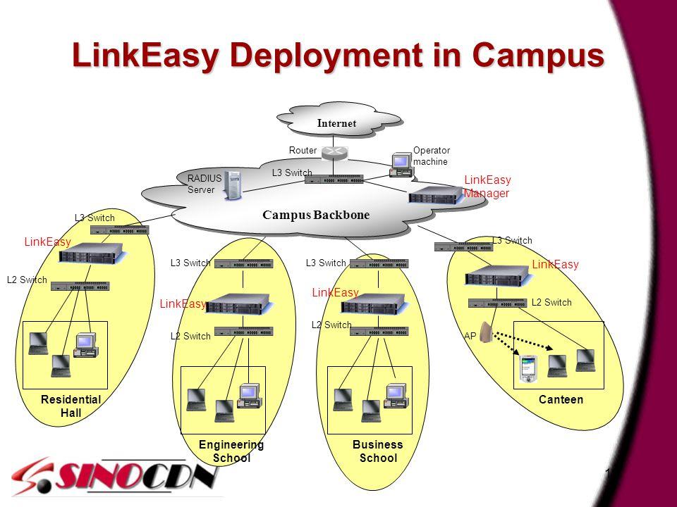 18 LinkEasy Deployment in Campus Internet Campus Backbone LinkEasy Residential Hall Engineering School Canteen LinkEasy Manager RADIUS Server L2 Switc