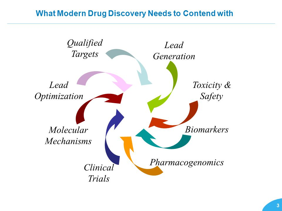 3 What Modern Drug Discovery Needs to Contend with Qualified Targets Lead Generation Toxicity & Safety Biomarkers Pharmacogenomics Clinical Trials Molecular Mechanisms Lead Optimization