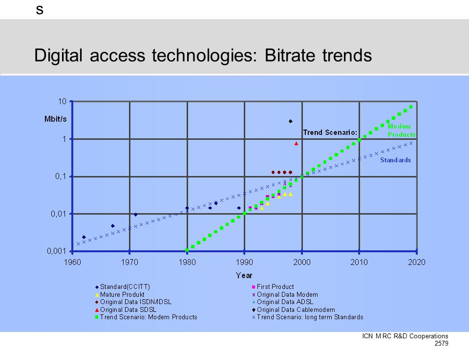 s Click to edit Master title style Digital access technologies: Bitrate trends ICN M RC R&D Cooperations 2579