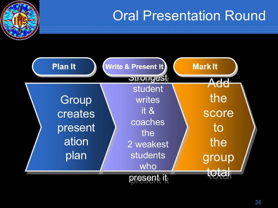 36 Oral Presentation Round Add the score to the group total Mark It Strongest student writes it & coaches the 2 weakest students who present it Write & Present It Group creates present ation plan Plan It