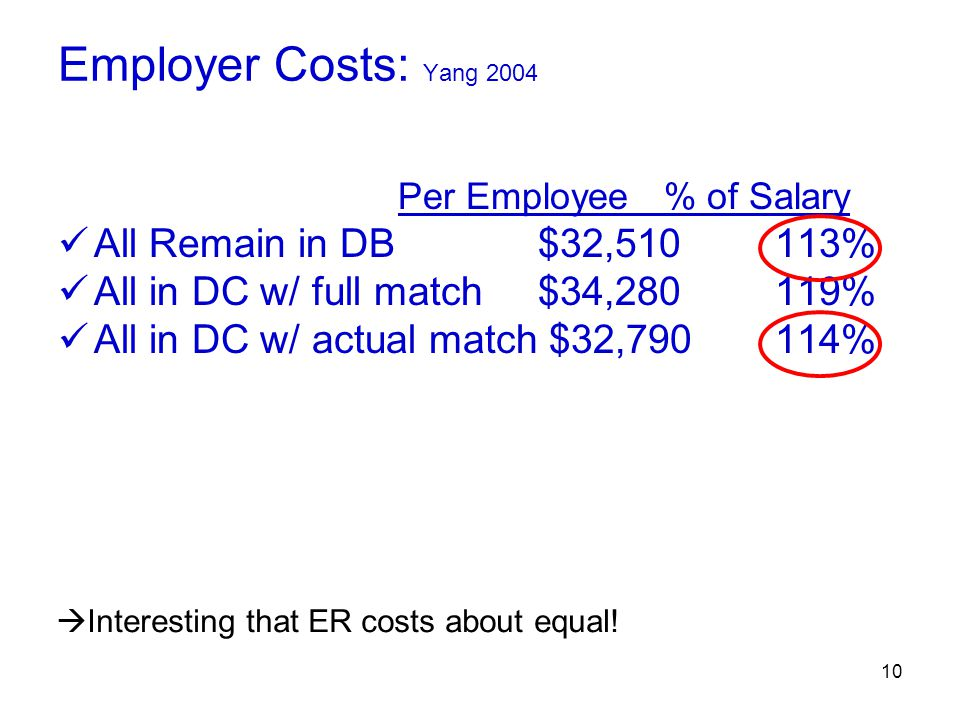 10 Employer Costs: Yang 2004 Per Employee % of Salary All Remain in DB $32,510 113% All in DC w/ full match $34,280 119% All in DC w/ actual match $32