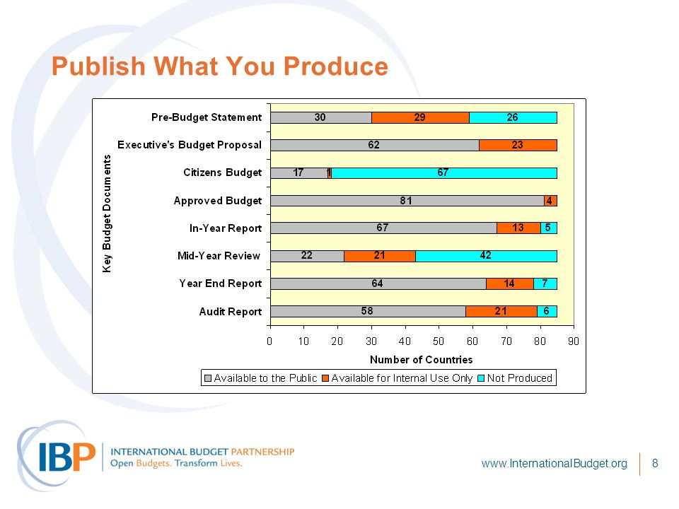 8 Publish What You Produce