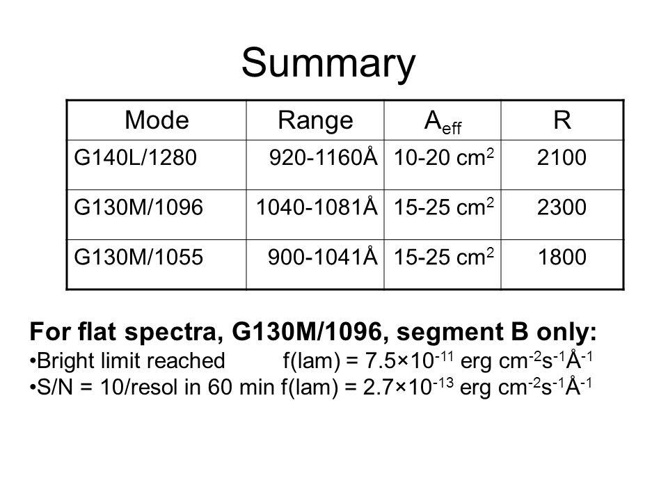 Summary ModeRangeA eff R G140L/1280920-1160Å10-20 cm 2 2100 G130M/10961040-1081Å15-25 cm 2 2300 G130M/1055900-1041Å15-25 cm 2 1800 For flat spectra, G130M/1096, segment B only: Bright limit reached f(lam) = 7.5×10 -11 erg cm -2 s -1 Å -1 S/N = 10/resol in 60 min f(lam) = 2.7×10 -13 erg cm -2 s -1 Å -1