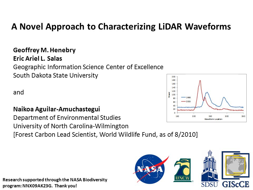 A Novel Approach to Characterizing LiDAR Waveforms Geoffrey M.