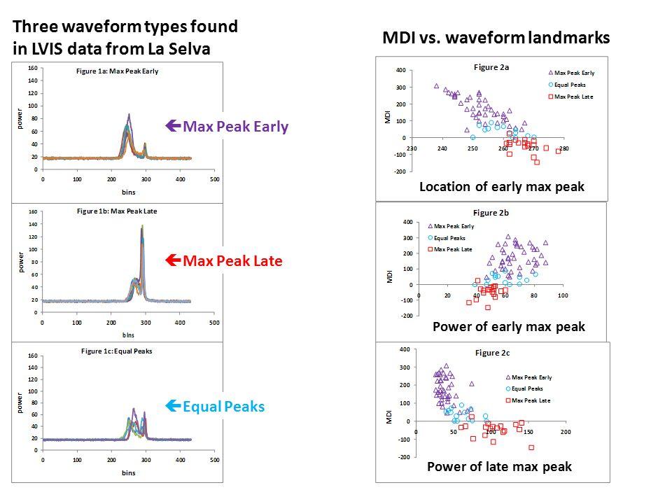 Three waveform types found in LVIS data from La Selva  Max Peak Early  Max Peak Late  Equal Peaks MDI vs. waveform landmarks Location of early max
