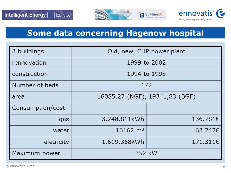 © ennovatis GmbH 9 Some data concerning Hagenow hospital 3 buildingsOld, new, CHP power plant rennovation1999 to 2002 construction1994 to 1998 Number of beds172 area16085,27 (NGF), 19341,83 (BGF) Consumption/cost gas3.248.811kWh136.781€ water16162 m 3 63.242€ eletricity1.619.368kWh171.311€ Maximum power352 kW