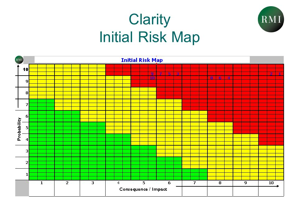 Clarity Initial Risk Map