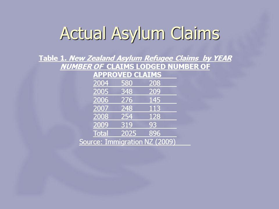 Actual Asylum Claims Table 1.
