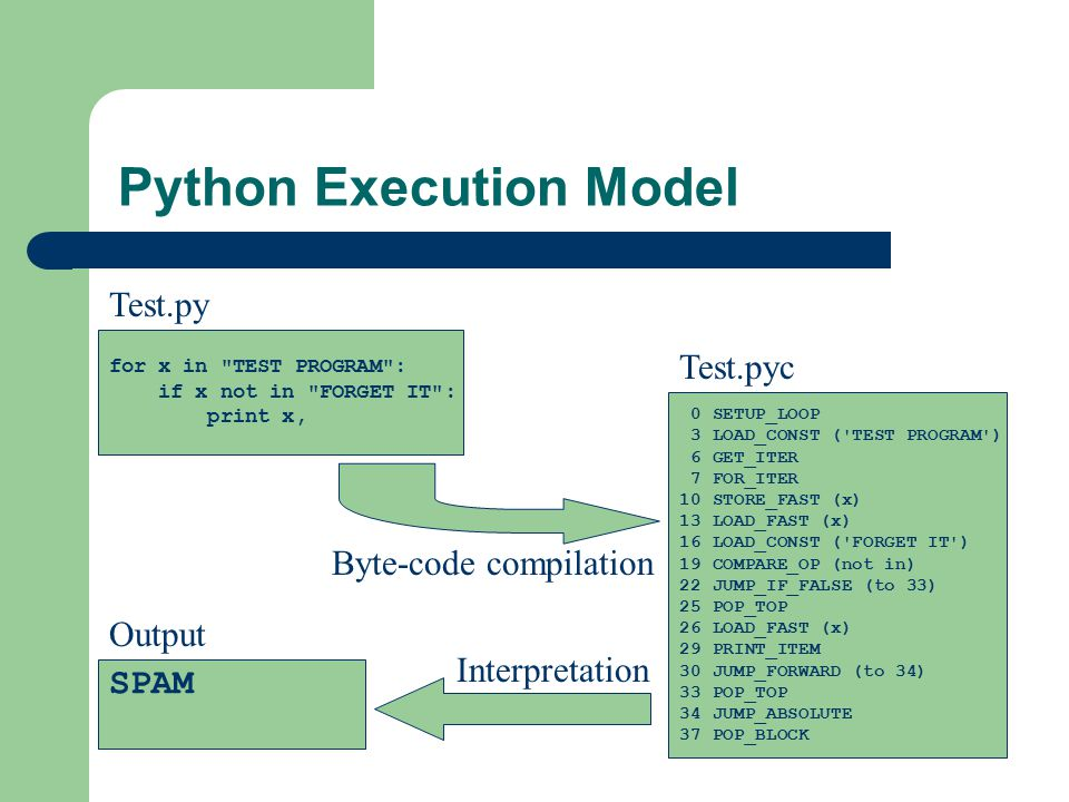 Python Execution Model for x in TEST PROGRAM : if x not in FORGET IT : print x, Test.py 0 SETUP_LOOP 3 LOAD_CONST ( TEST PROGRAM ) 6 GET_ITER 7 FOR_ITER 10 STORE_FAST (x) 13 LOAD_FAST (x) 16 LOAD_CONST ( FORGET IT ) 19 COMPARE_OP (not in) 22 JUMP_IF_FALSE (to 33) 25 POP_TOP 26 LOAD_FAST (x) 29 PRINT_ITEM 30 JUMP_FORWARD (to 34) 33 POP_TOP 34 JUMP_ABSOLUTE 37 POP_BLOCK Test.pyc Output SPAM Byte-code compilation Interpretation