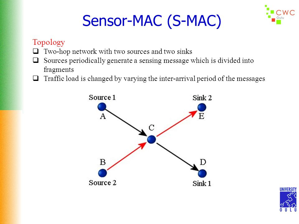 Sensor-MAC (S-MAC) Topology  Two-hop network with two sources and two sinks  Sources periodically generate a sensing message which is divided into f