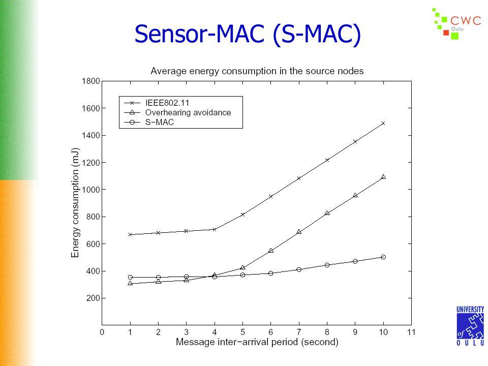 Sensor-MAC (S-MAC)