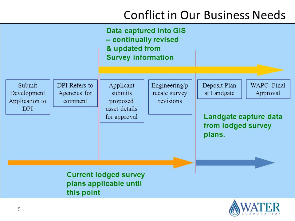 5 Conflict in Our Business Needs Submit Development Application to DPI DPI Refers to Agencies for comment Applicant submits proposed asset details for