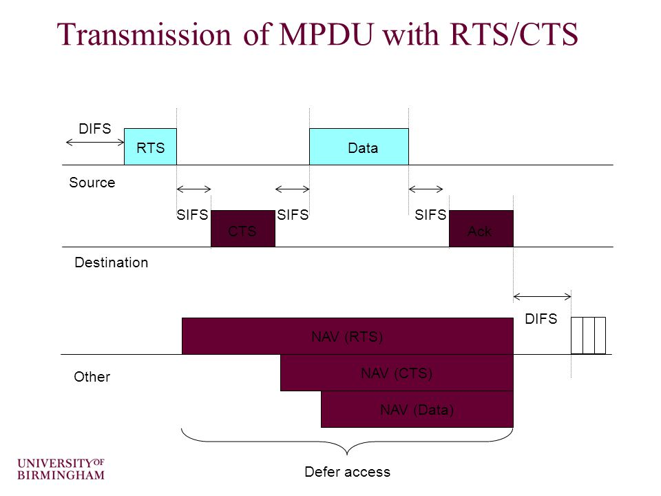 Data SIFS Defer access Ack DIFS NAV (RTS) Source Destination Other RTS DIFS SIFS CTS SIFS NAV (CTS) NAV (Data) Transmission of MPDU with RTS/CTS