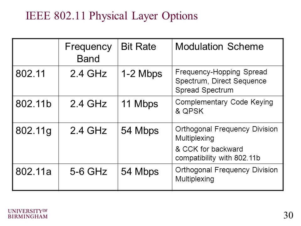30 IEEE 802.11 Physical Layer Options Frequency Band Bit RateModulation Scheme 802.112.4 GHz1-2 Mbps Frequency-Hopping Spread Spectrum, Direct Sequence Spread Spectrum 802.11b2.4 GHz11 Mbps Complementary Code Keying & QPSK 802.11g2.4 GHz54 Mbps Orthogonal Frequency Division Multiplexing & CCK for backward compatibility with 802.11b 802.11a5-6 GHz54 Mbps Orthogonal Frequency Division Multiplexing