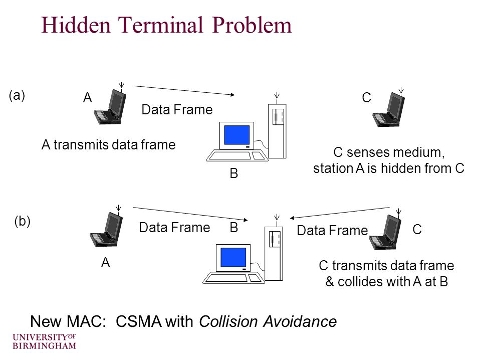 A transmits data frame (a) Data Frame A B C C transmits data frame & collides with A at B (b) C senses medium, station A is hidden from C Data Frame B C A Hidden Terminal Problem New MAC: CSMA with Collision Avoidance