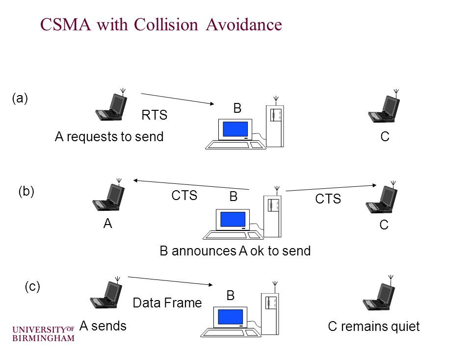 RTS A requests to send B C (a) CTS A B C B announces A ok to send (b) Data Frame A sends B C remains quiet (c) CSMA with Collision Avoidance