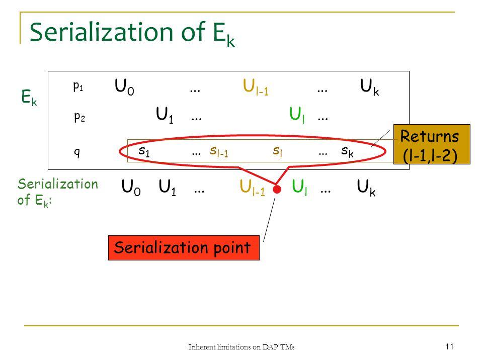 Inherent limitations on DAP TMs 11 Serialization of E k p1p1 p2p2 q s 1 … s l-1 s l … s k U 1 … U l … U 0 … U l-1 … U k EkEk U 1 … U l …U 0 U l-1 U k