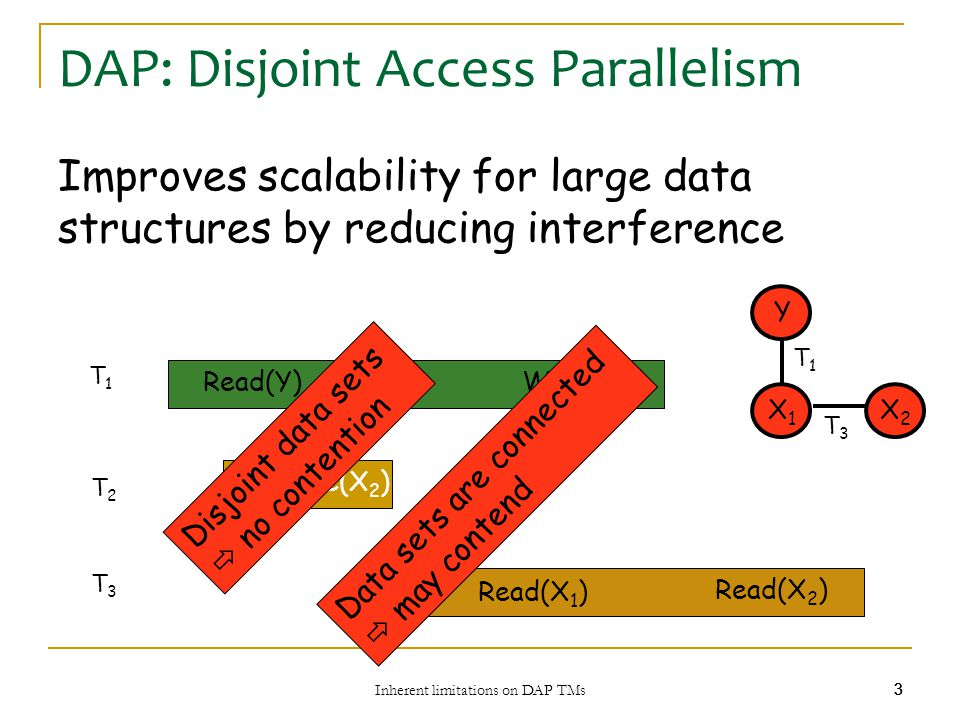 Inherent limitations on DAP TMs 4 44 Optimizing for Read-Only Transactions Transactions that do not modify the data should Be invisible (not write to low-level objects)  Avoid contention for the memory Always terminate successfully (wait-free)