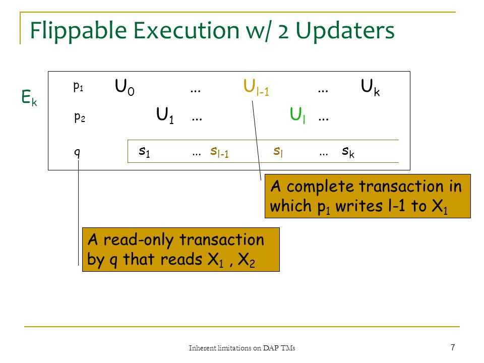 Inherent limitations on DAP TMs 7 Flippable Execution w/ 2 Updaters p1p1 p2p2 q s 1 … s l-1 s l … s k U 1 … U l … U 0 … U l-1 … U k A complete transaction in which p 1 writes l-1 to X 1 A read-only transaction by q that reads X 1, X 2 EkEk
