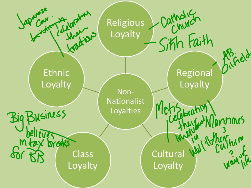 Non- Nationalist Loyalties Religious Loyalty Regional Loyalty Cultural Loyalty Class Loyalty Ethnic Loyalty