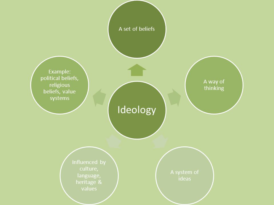 Ideology A set of beliefs A way of thinking A system of ideas Influenced by culture, language, heritage & values Example: political beliefs, religious beliefs, value systems