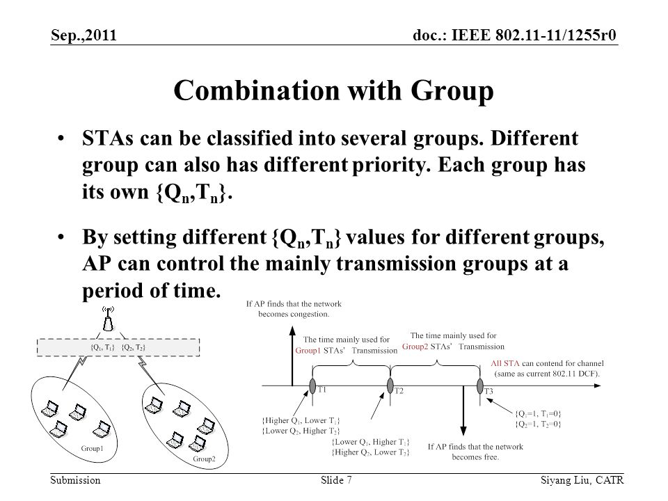 doc.: IEEE 802.11-11/1255r0 Submission Combination with Group STAs can be classified into several groups.