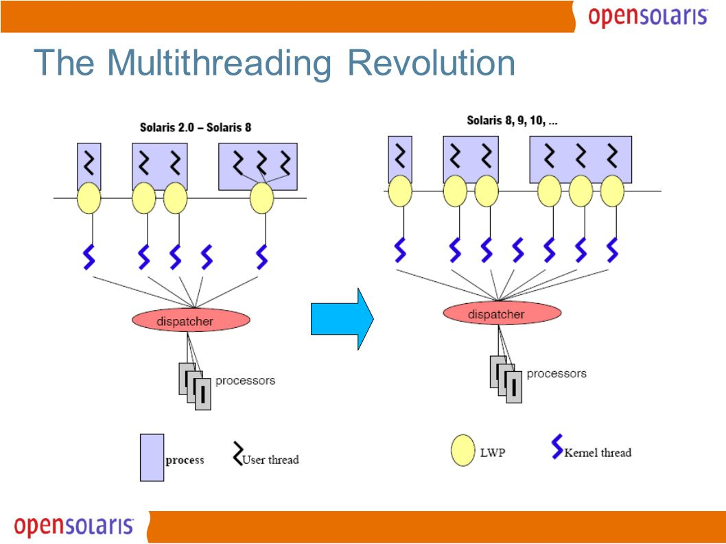 16 The Multithreading Revolution