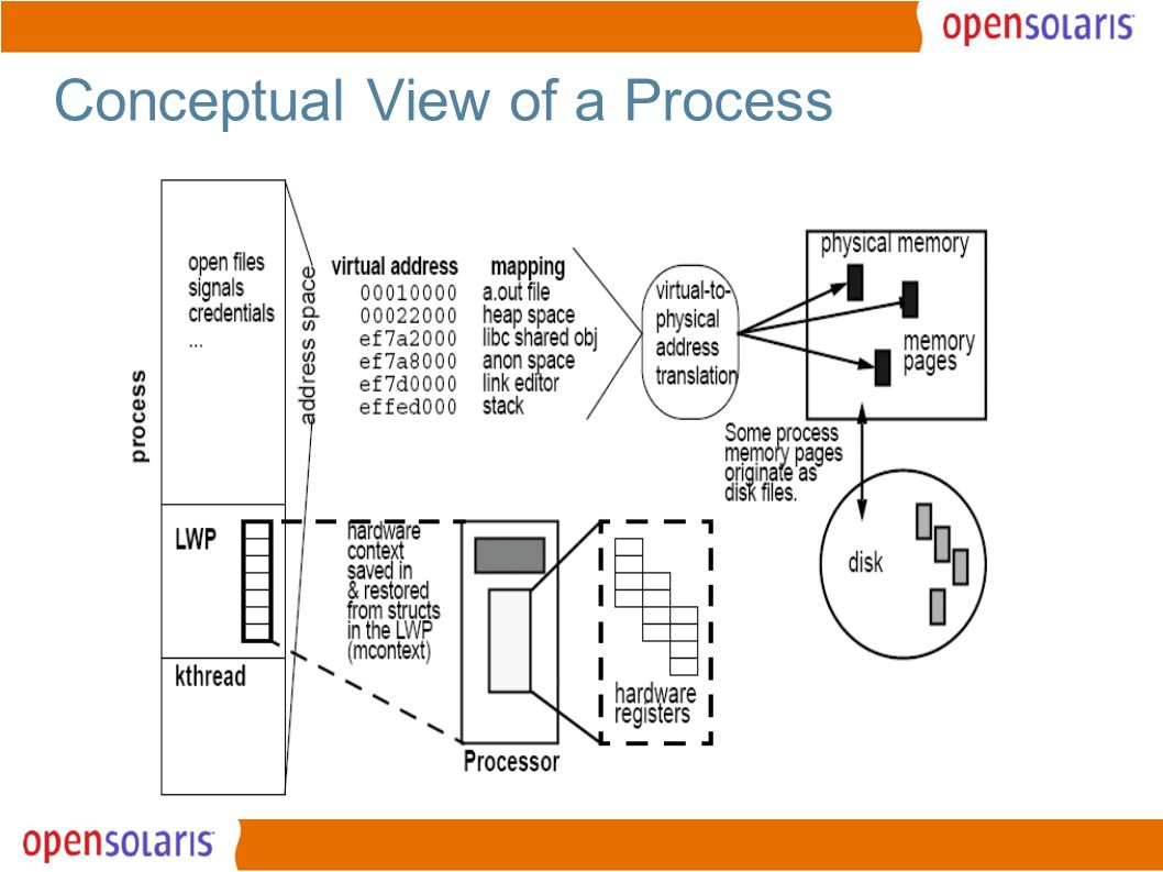 5 Conceptual View of a Process