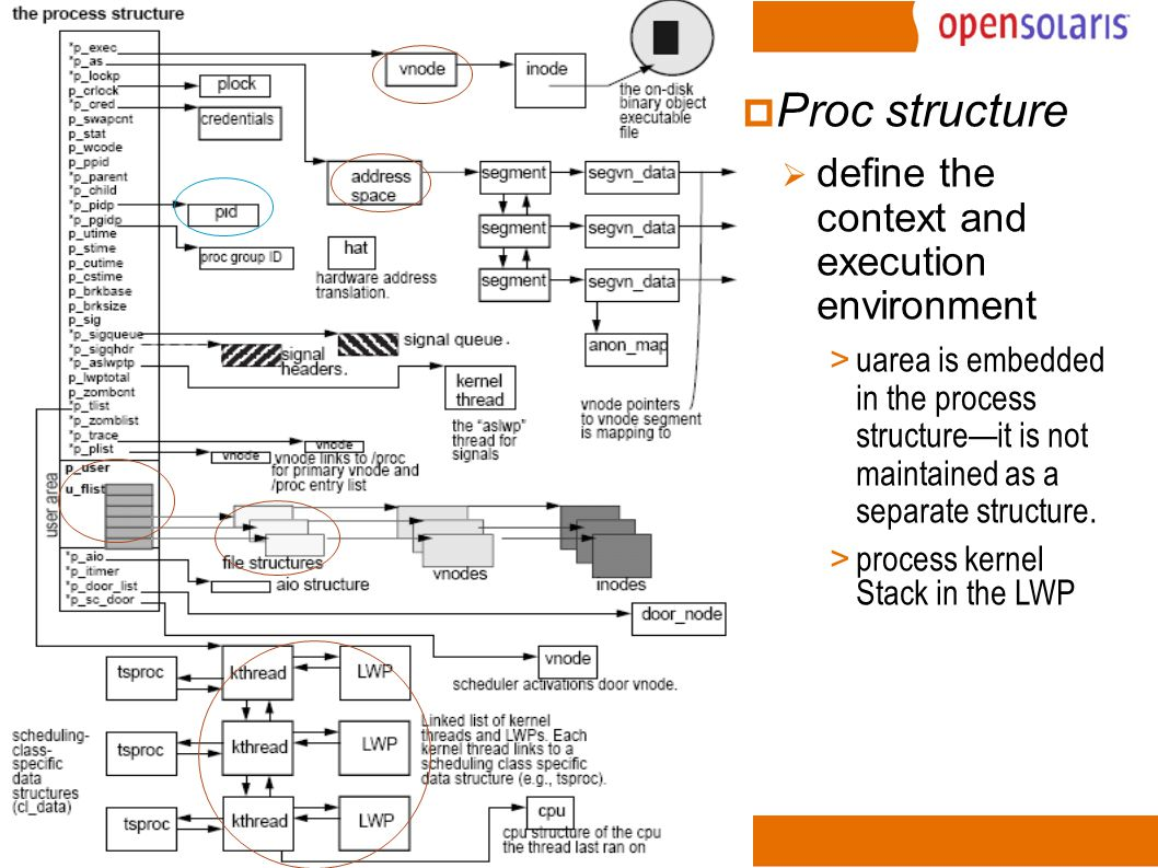 7 Process Execution Environment Mapped memory pages for process's various address space segments Identifiers