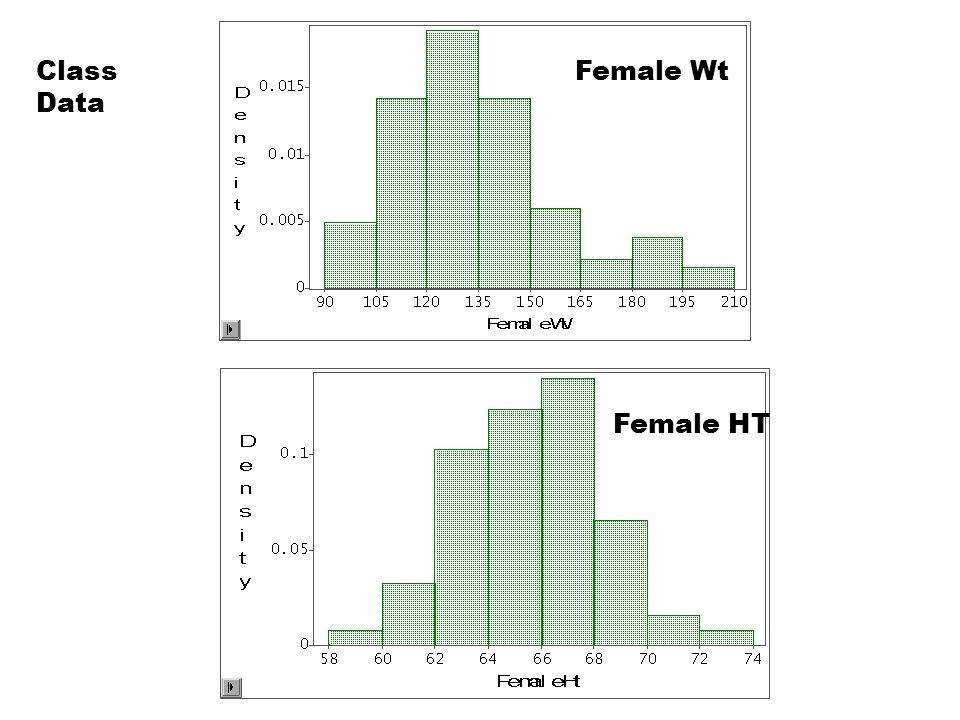 Class Data Female Wt Female HT