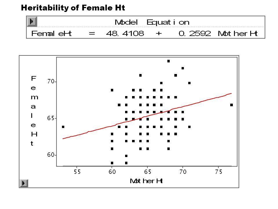 Heritability of Female Ht