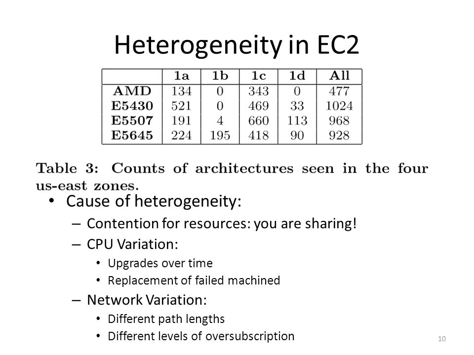 Heterogeneity in EC2 Cause of heterogeneity: – Contention for resources: you are sharing.