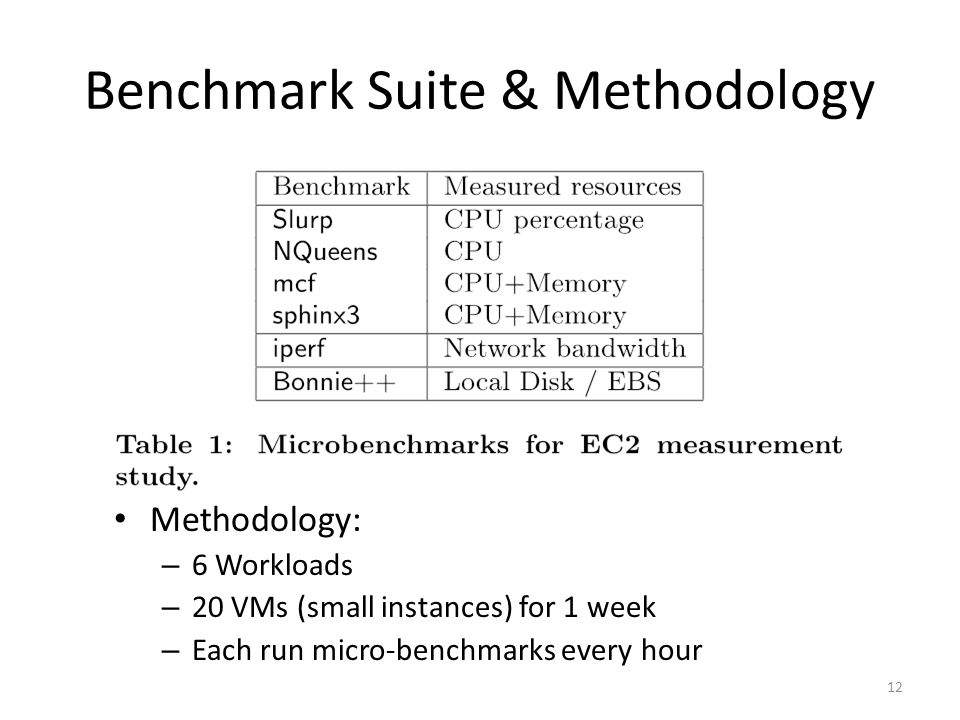 Benchmark Suite & Methodology 12 Methodology: – 6 Workloads – 20 VMs (small instances) for 1 week – Each run micro-benchmarks every hour