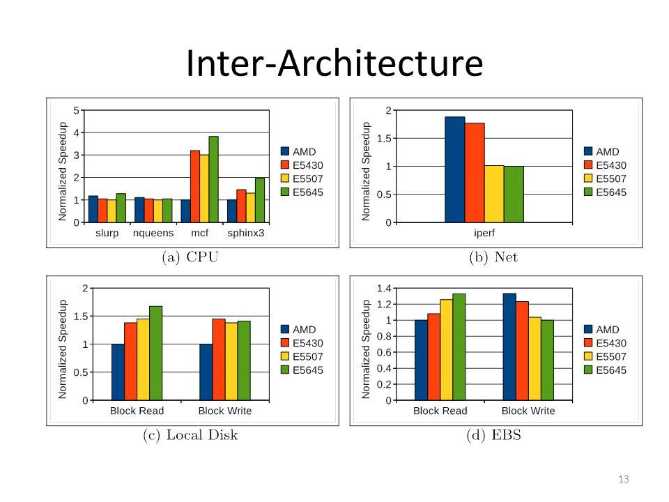 Inter-Architecture 13