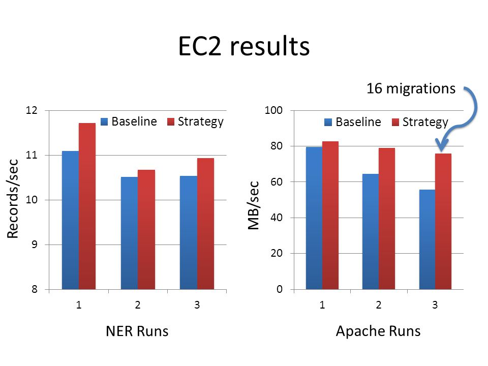 EC2 results Apache Runs MB/sec NER Runs Records/sec 16 migrations