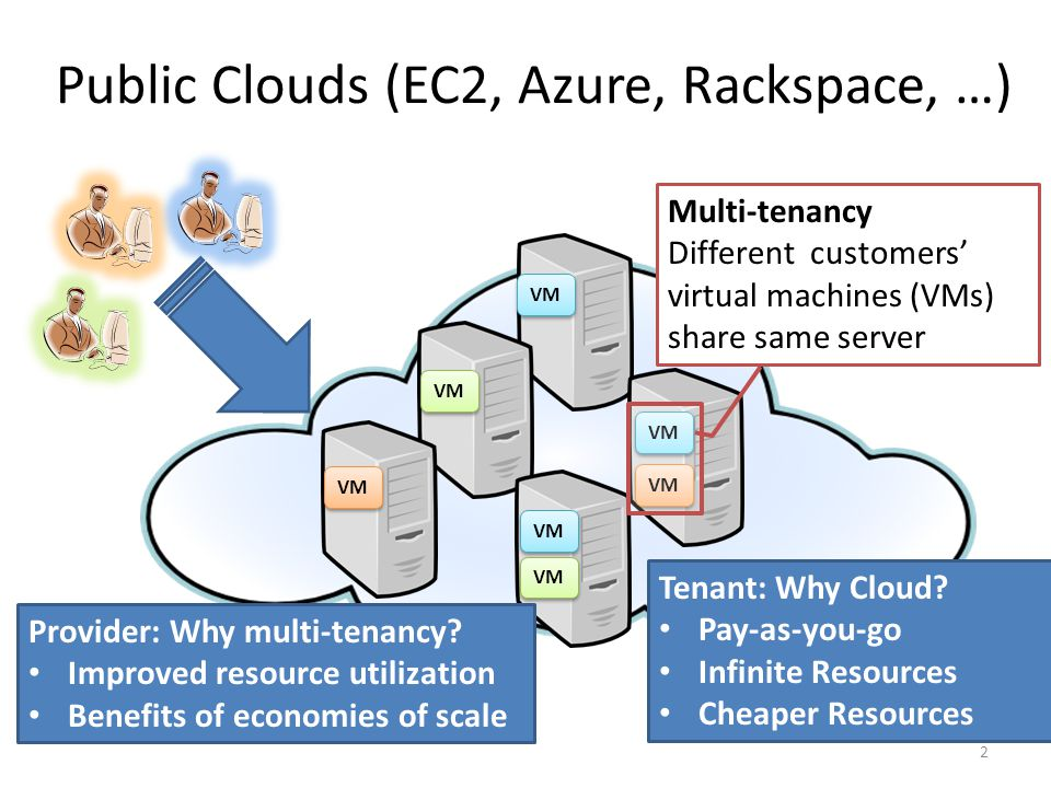 Public Clouds (EC2, Azure, Rackspace, …) VM Multi-tenancy Different customers' virtual machines (VMs) share same server Provider: Why multi-tenancy.