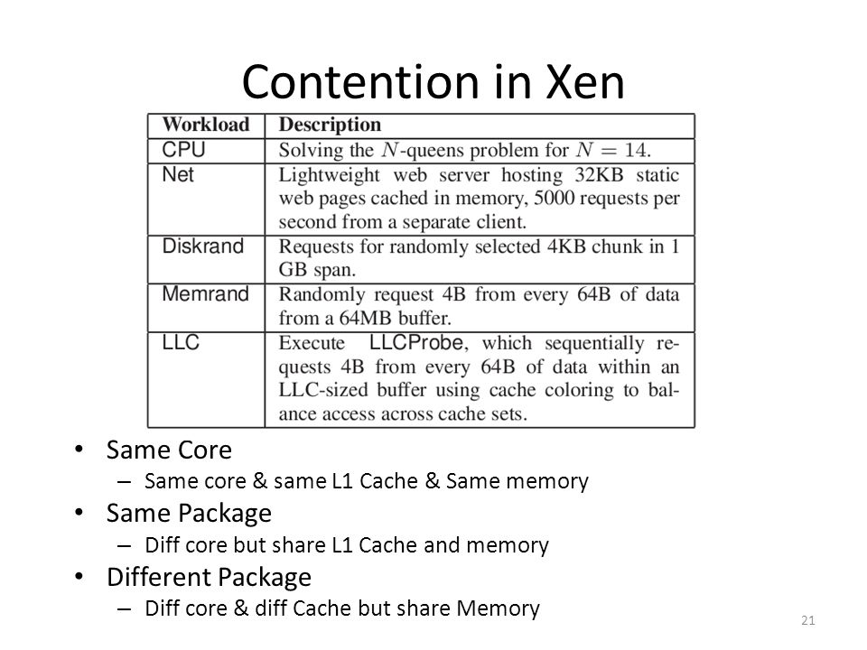 Contention in Xen Same Core – Same core & same L1 Cache & Same memory Same Package – Diff core but share L1 Cache and memory Different Package – Diff core & diff Cache but share Memory 21