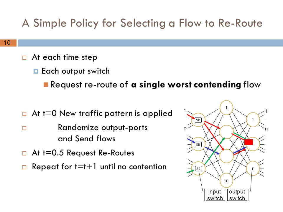 10 A Simple Policy for Selecting a Flow to Re-Route  At each time step  Each output switch Request re-route of a single worst contending flow  At t