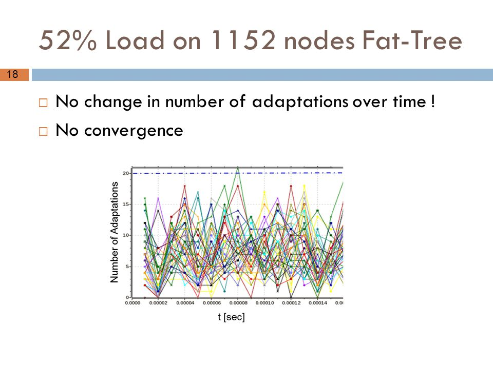 18 52% Load on 1152 nodes Fat-Tree  No change in number of adaptations over time !  No convergence