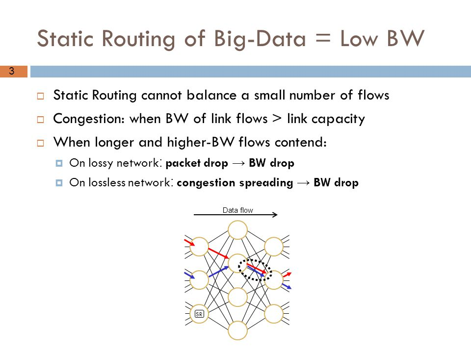 3 Static Routing of Big-Data = Low BW  Static Routing cannot balance a small number of flows  Congestion: when BW of link flows > link capacity  Wh