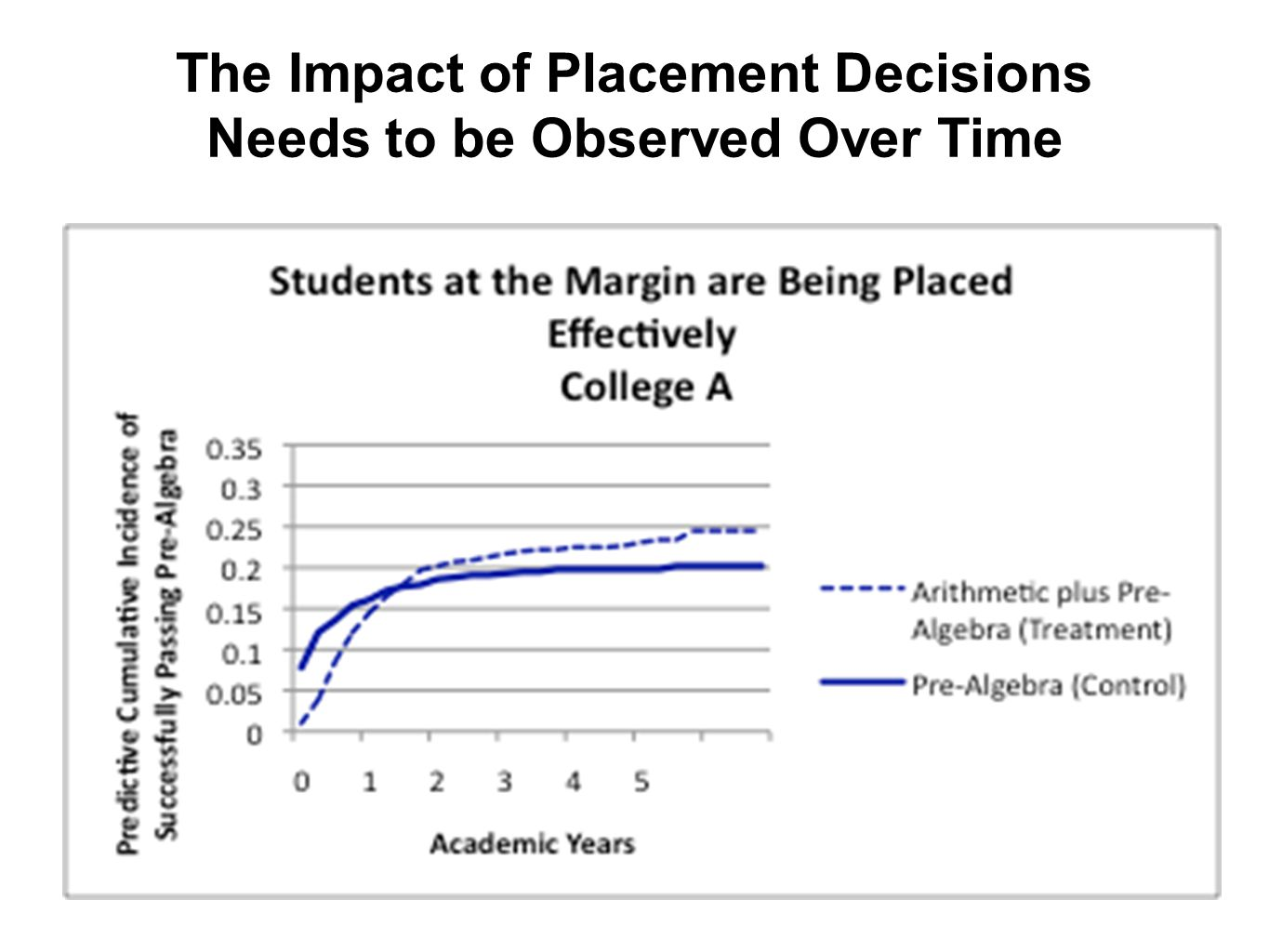 The Impact of Placement Decisions Needs to be Observed Over Time