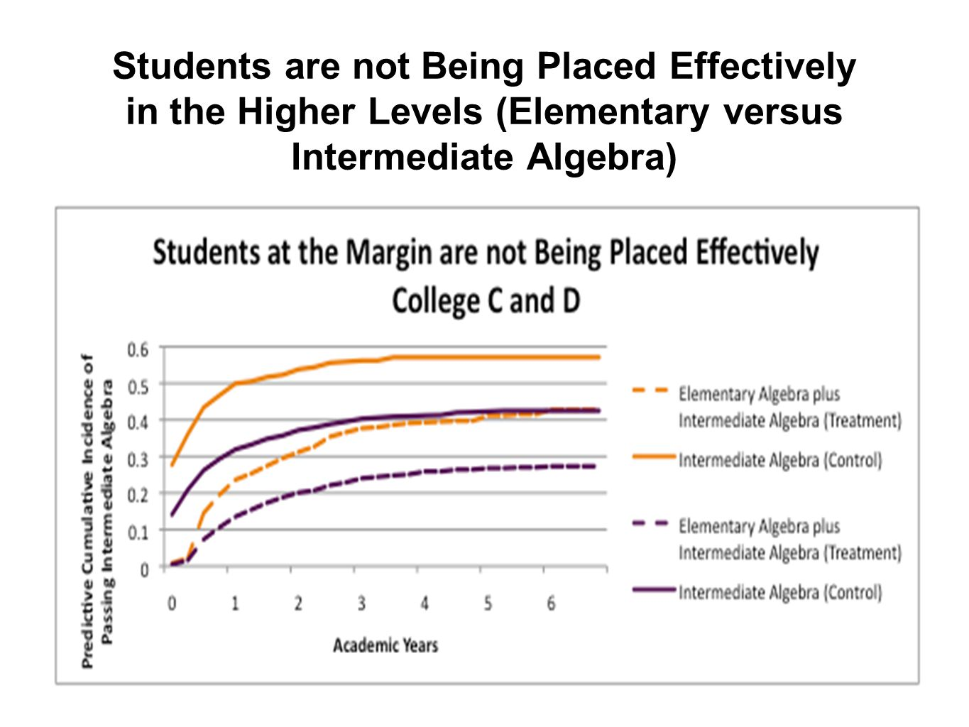 Students are not Being Placed Effectively in the Higher Levels (Elementary versus Intermediate Algebra)