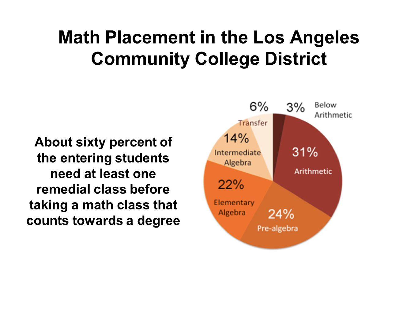 Math Placement in the Los Angeles Community College District About sixty percent of the entering students need at least one remedial class before taki