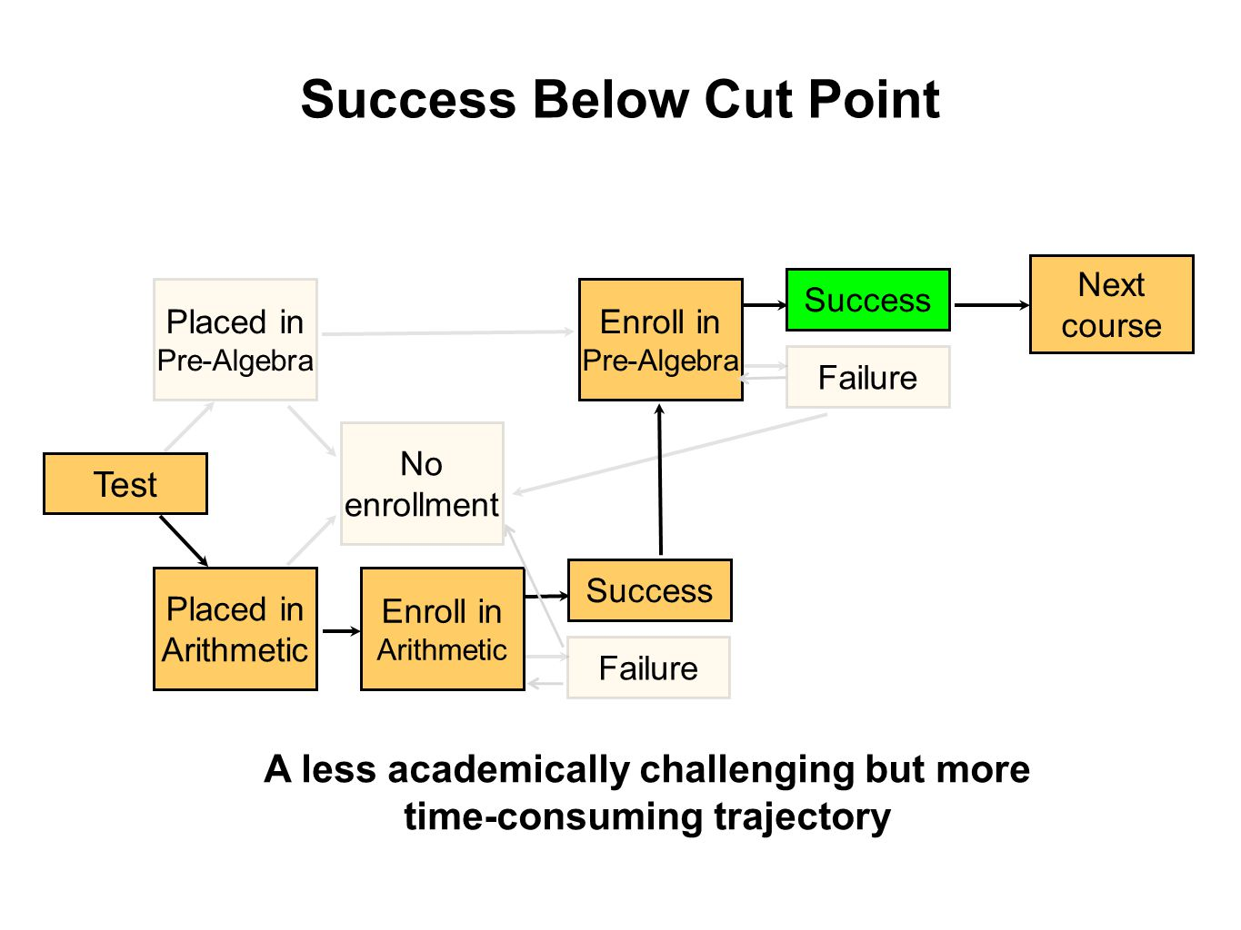 Success Below Cut Point Test Placed in Pre-Algebra Placed in Arithmetic Enroll in Pre-Algebra Enroll in Arithmetic No enrollment Success Failure Success Failure Next course A less academically challenging but more time-consuming trajectory