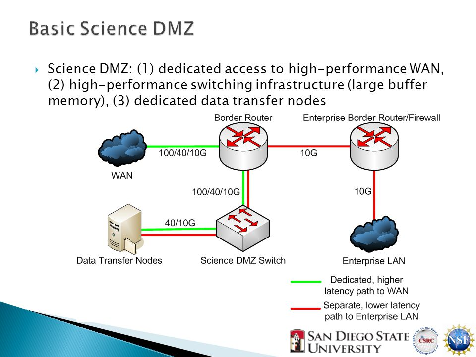  Science DMZ: (1) dedicated access to high-performance WAN, (2) high-performance switching infrastructure (large buffer memory), (3) dedicated data transfer nodes