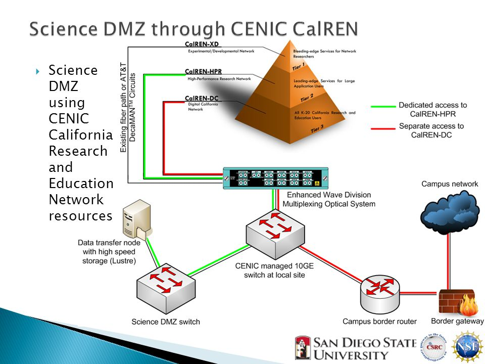  Science DMZ using CENIC California Research and Education Network resources